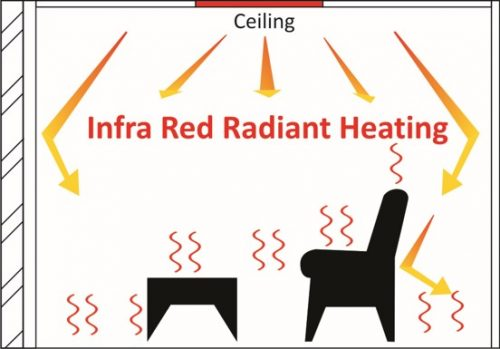 Ceiling Heating from Coldbuster Floor Heating